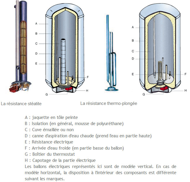 ballon eau chaude electrique
